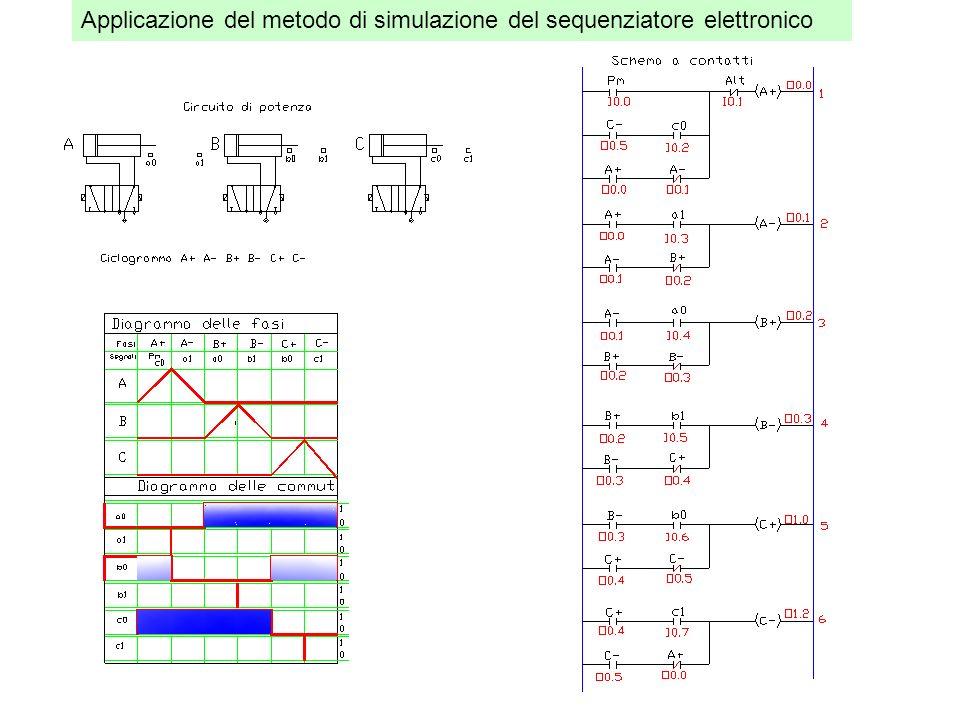 Nel ciclo vi sono molte fasi ripetitive, si applica il metodo di simulazione del sequenziatore con i contatori
