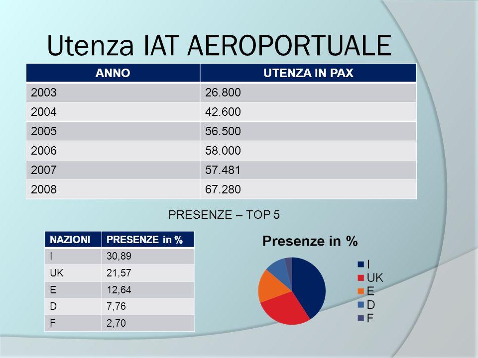 Utenza IAT AEROPORTUALE ANNOUTENZA IN PAX 200326.800 200442.600 200556.500 200658.000 200757.481 200867.280 PRESENZE – TOP 5 NAZIONIPRESENZE in % I30,