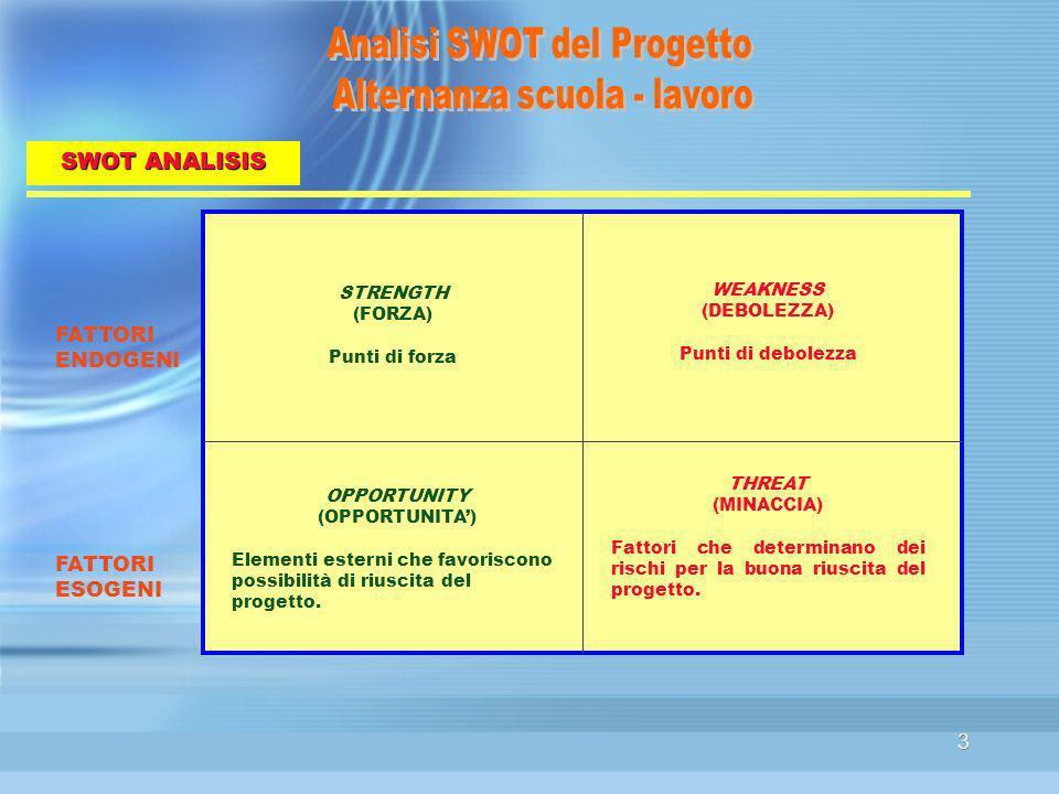 3 STRENGTH (FORZA) Punti di forza WEAKNESS (DEBOLEZZA) Punti di debolezza OPPORTUNITY (OPPORTUNITA) Elementi esterni che favoriscono possibilità di riuscita del progetto.
