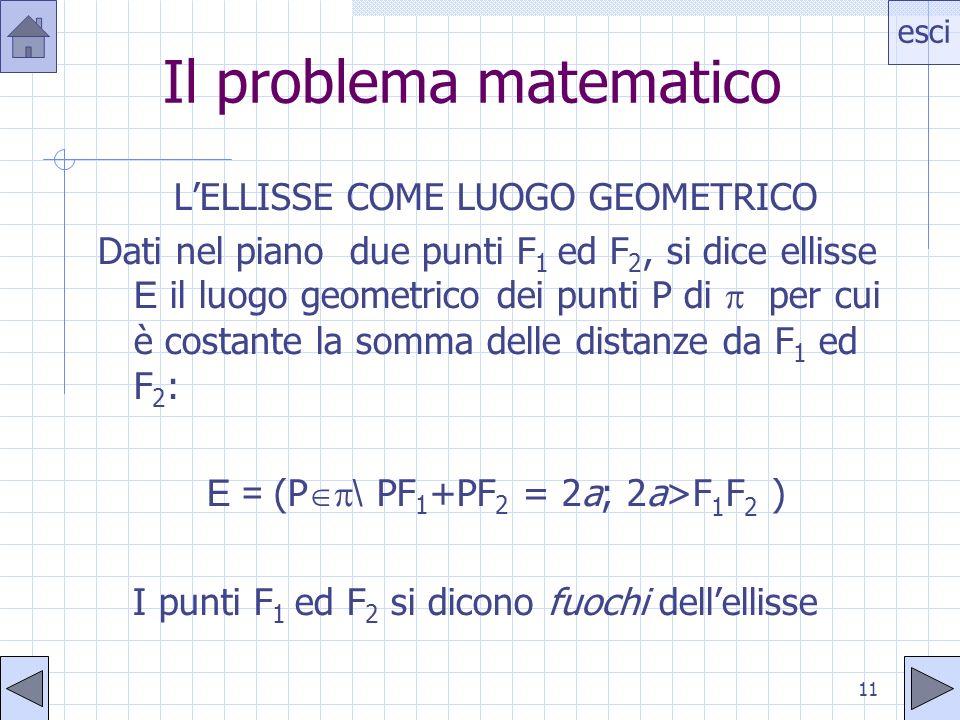 esci 11 Il problema matematico LELLISSE COME LUOGO GEOMETRICO Dati nel piano due punti F 1 ed F 2, si dice ellisse E il luogo geometrico dei punti P di per cui è costante la somma delle distanze da F 1 ed F 2 : E = (P \ PF 1 +PF 2 = 2a; 2a>F 1 F 2 ) I punti F 1 ed F 2 si dicono fuochi dellellisse