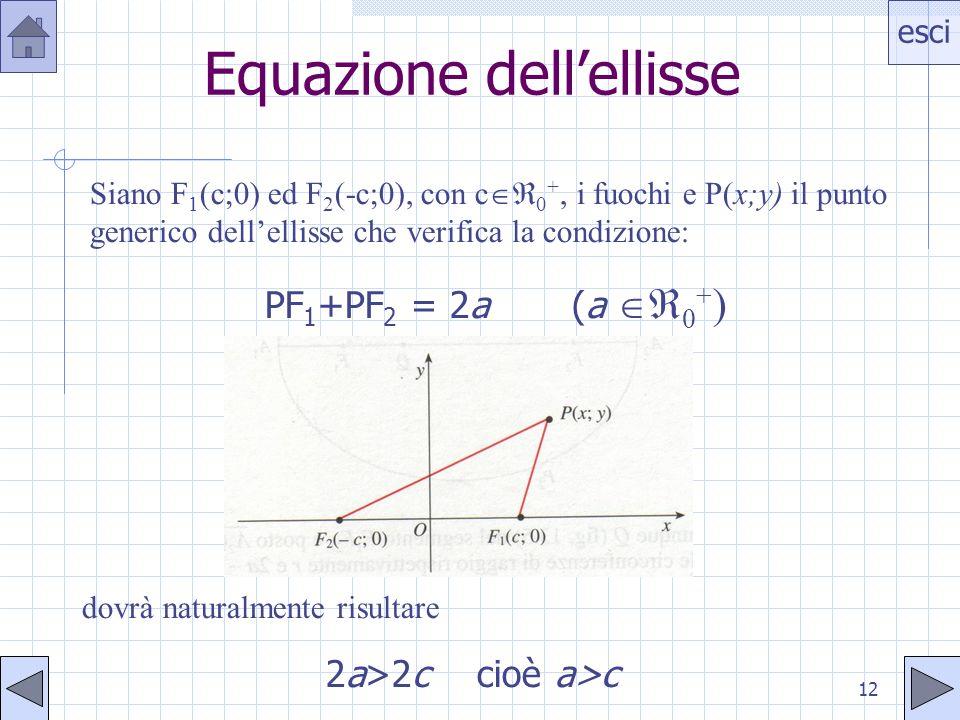 esci 12 Equazione dellellisse Siano F 1 (c;0) ed F 2 (-c;0), con c 0 +, i fuochi e P(x;y) il punto generico dellellisse che verifica la condizione: PF 1 +PF 2 = 2a (a 0 + ) dovrà naturalmente risultare 2a>2c cioè a>c
