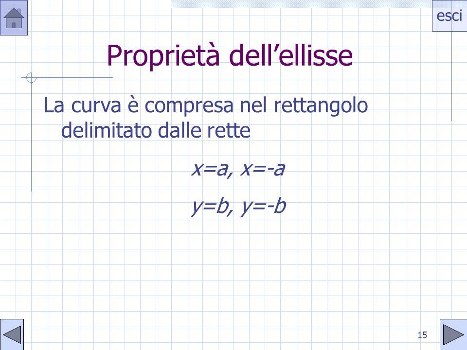esci 15 Proprietà dellellisse La curva è compresa nel rettangolo delimitato dalle rette x=a, x=-a y=b, y=-b
