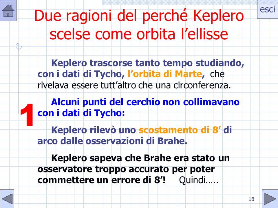 esci 18 Due ragioni del perché Keplero scelse come orbita lellisse Keplero trascorse tanto tempo studiando, con i dati di Tycho, lorbita di Marte, che rivelava essere tuttaltro che una circonferenza.