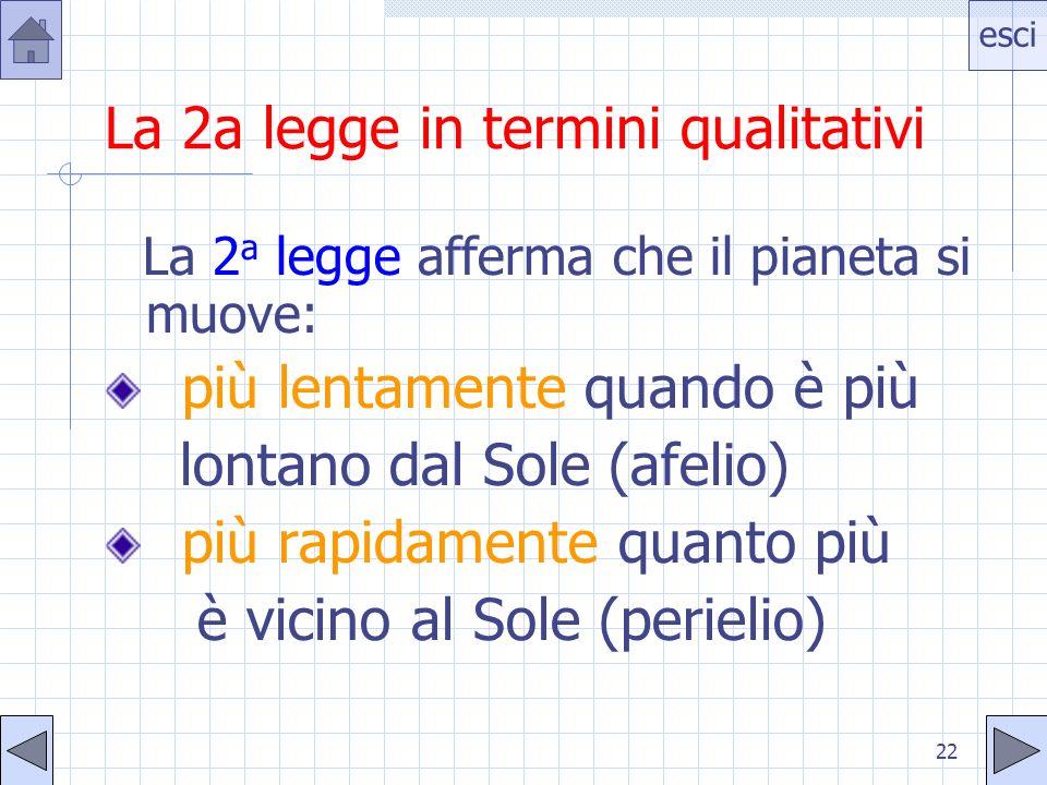 esci 22 La 2a legge in termini qualitativi La 2 a legge afferma che il pianeta si muove: più lentamente quando è più lontano dal Sole (afelio) più rapidamente quanto più è vicino al Sole (perielio)