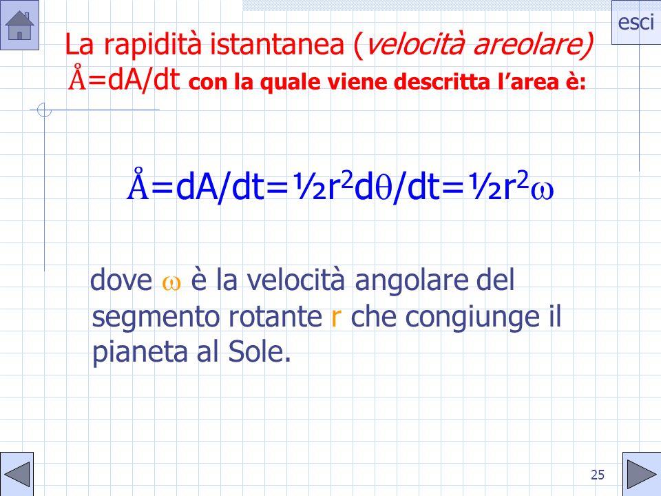 esci 25 La rapidità istantanea (velocità areolare) =dA/dt con la quale viene descritta larea è: =dA/dt=½r 2 d /dt=½r 2 dove è la velocità angolare del segmento rotante r che congiunge il pianeta al Sole.