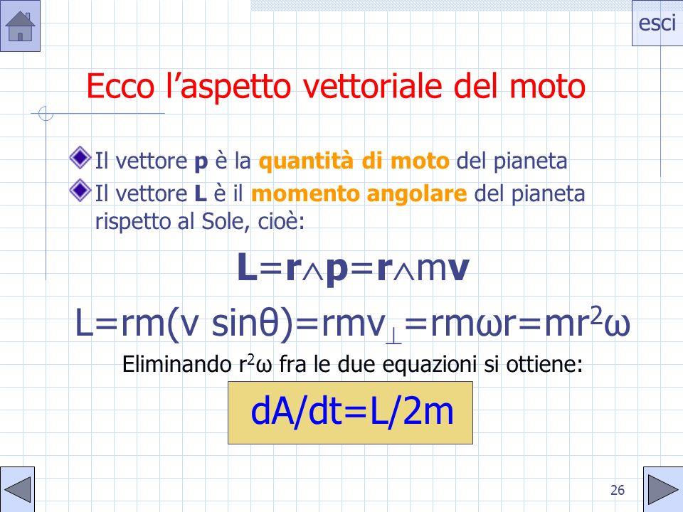 esci 26 Ecco laspetto vettoriale del moto Il vettore p è la quantità di moto del pianeta Il vettore L è il momento angolare del pianeta rispetto al Sole, cioè: L=r p=r mv L=rm(v sinθ)=rmv =rmωr=mr 2 ω Eliminando r 2 ω fra le due equazioni si ottiene: dA/dt=L/2m