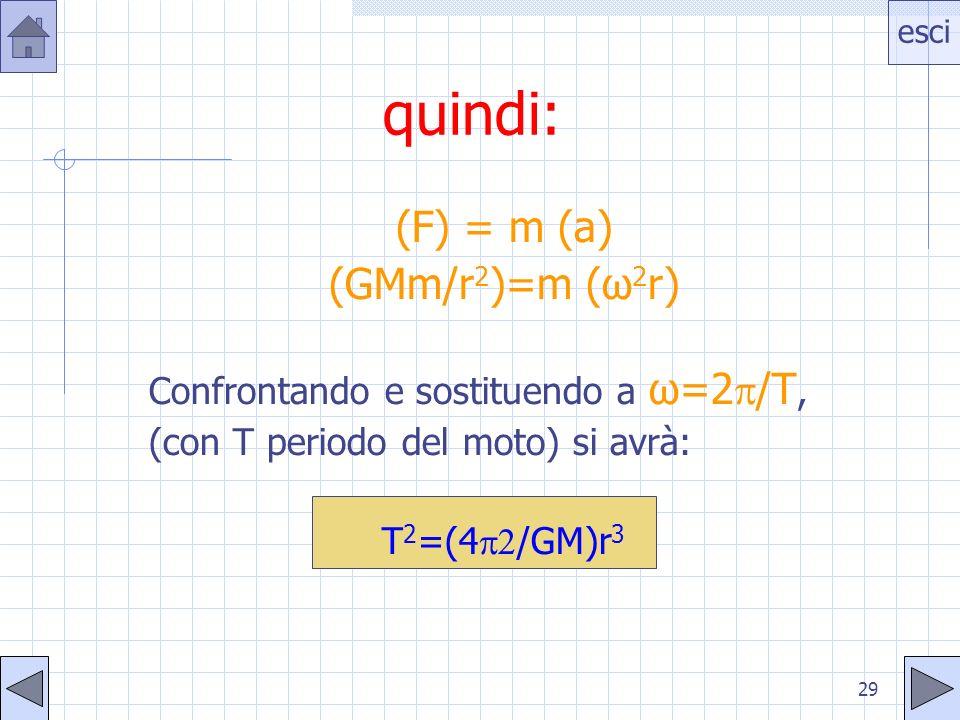 esci 29 quindi: (F) = m (a) (GMm/r 2 )=m (ω 2 r) Confrontando e sostituendo a ω=2 /T, (con T periodo del moto) si avrà: T 2 =(4 /GM)r 3