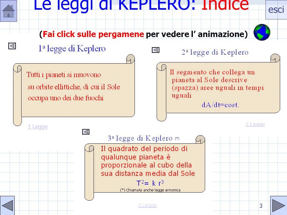 esci 3 Le leggi di KEPLERO: Indice (Fai click sulle pergamene per vedere l animazione)