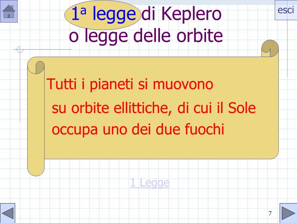 esci 28 La 3 a legge Consideriamo unorbita circolare di raggio r: per la 2 a legge di Newton: F=ma per pianeta in orbita.