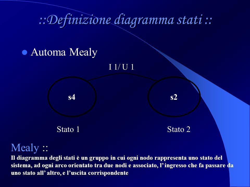 ::Definizione diagramma stati :: Automa Mealy s4s2 I 1/ U 1 Mealy :: Il diagramma degli stati è un gruppo in cui ogni nodo rappresenta uno stato del s