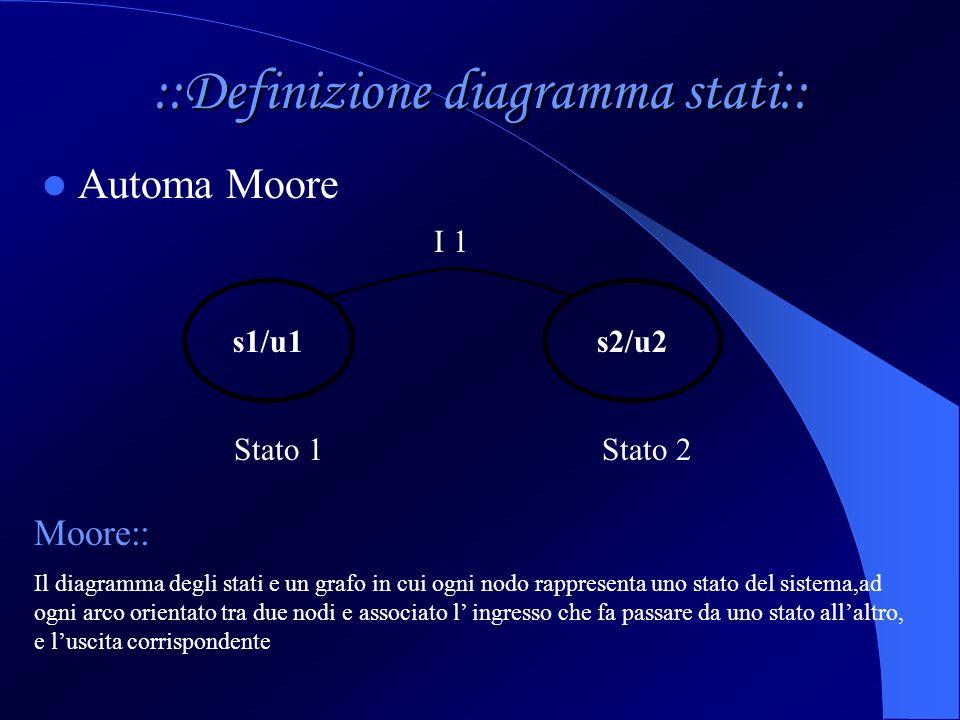 ::Definizione diagramma stati:: Automa Moore s1/u1s2/u2 I 1 Stato 1Stato 2 Moore:: Il diagramma degli stati e un grafo in cui ogni nodo rappresenta un