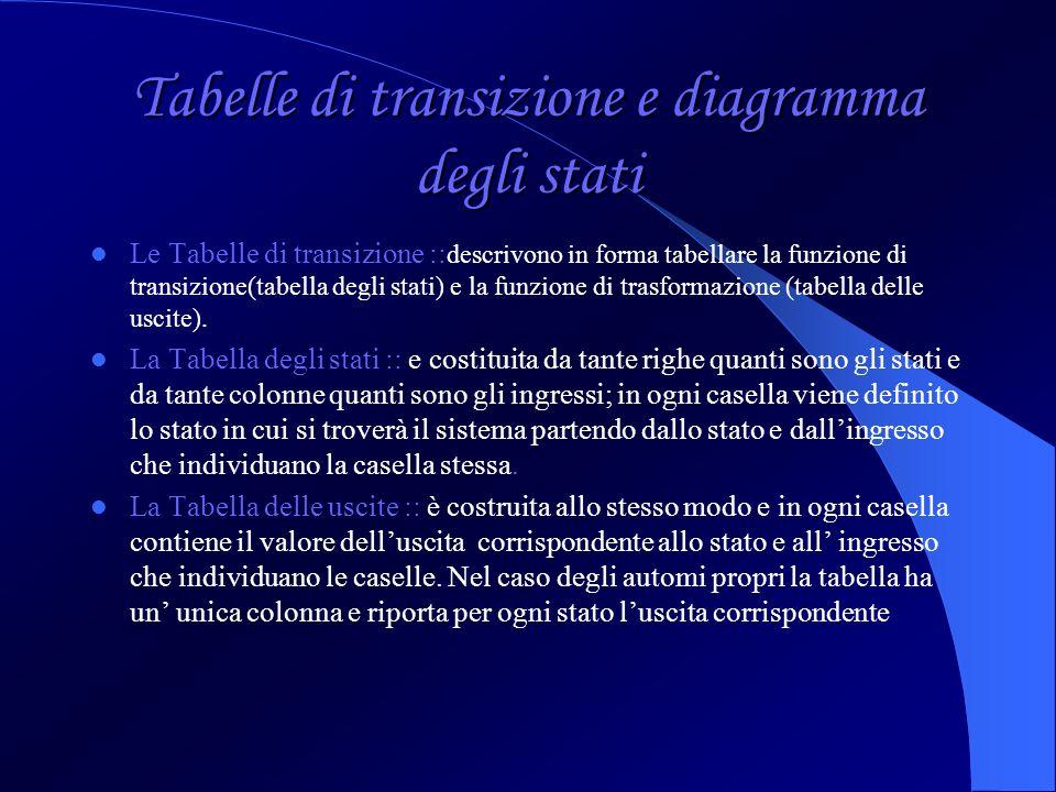 Tabelle di transizione e diagramma degli stati Le Tabelle di transizione :: descrivono in forma tabellare la funzione di transizione(tabella degli sta