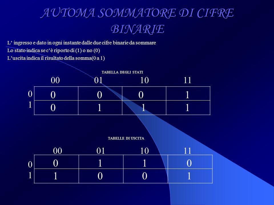 AUTOMA SOMMATORE DI CIFRE BINARIE L ingresso e dato in ogni instante dalle due cifre binarie da sommare Lo stato indica se cè riporto di (1) o no (0)