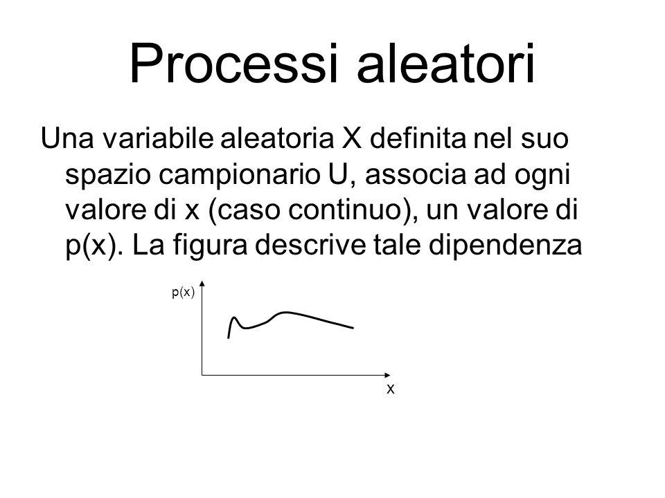 Processi aleatori Una variabile aleatoria X definita nel suo spazio campionario U, associa ad ogni valore di x (caso continuo), un valore di p(x). La