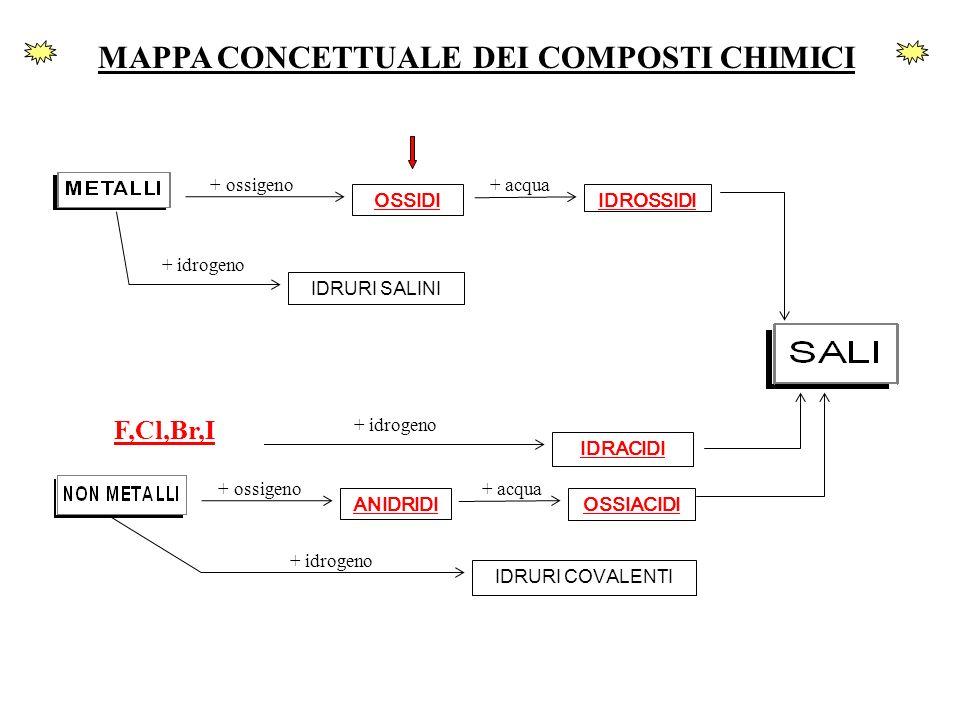 IDRURI SALINI + idrogeno + ossigeno OSSIDI + acqua IDROSSIDI MAPPA CONCETTUALE DEI COMPOSTI CHIMICI + idrogeno IDRACIDI + ossigeno ANIDRIDI + acqua OS