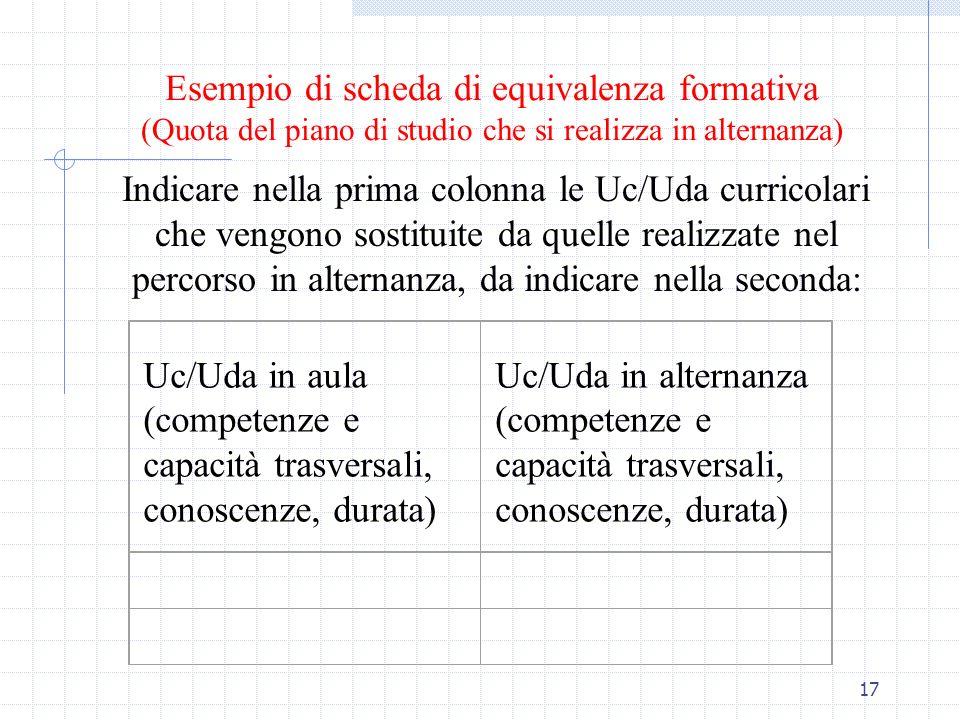 17 Esempio di scheda di equivalenza formativa (Quota del piano di studio che si realizza in alternanza) Indicare nella prima colonna le Uc/Uda currico