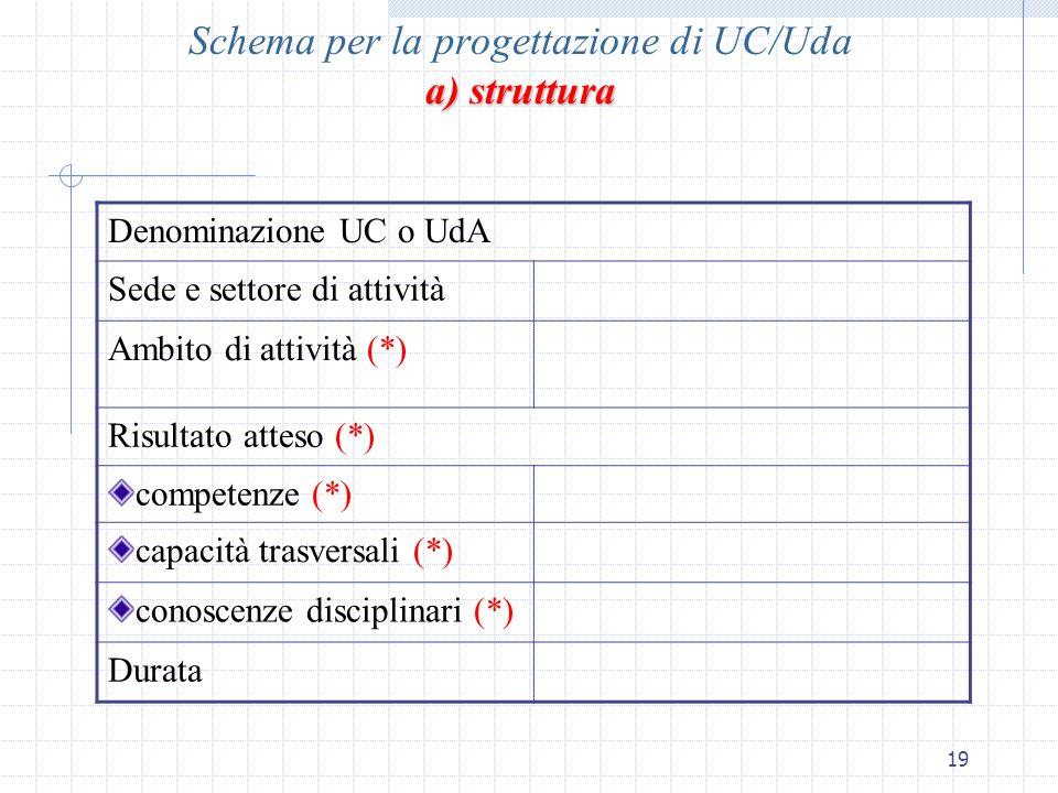 19 a) struttura Schema per la progettazione di UC/Uda a) struttura Denominazione UC o UdA Sede e settore di attività Ambito di attività (*) Risultato