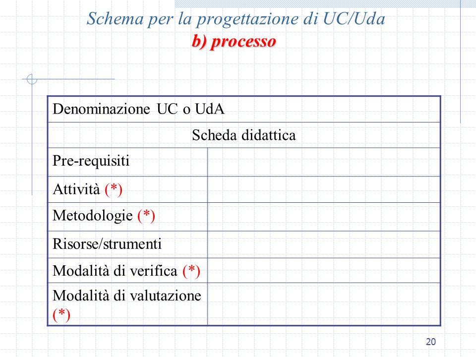 20 Denominazione UC o UdA Scheda didattica Pre-requisiti Attività (*) Metodologie (*) Risorse/strumenti Modalità di verifica (*) Modalità di valutazio