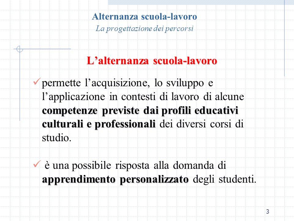 3 Alternanza scuola-lavoro La progettazione dei percorsi Lalternanza scuola-lavoro p ermette lacquisizione, lo sviluppo e lapplicazione in contesti di