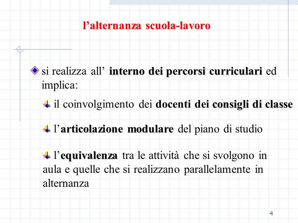 4 lalternanza scuola-lavoro interno dei percorsi curriculari si realizza all interno dei percorsi curriculari ed implica: consigli di classe il coinvo