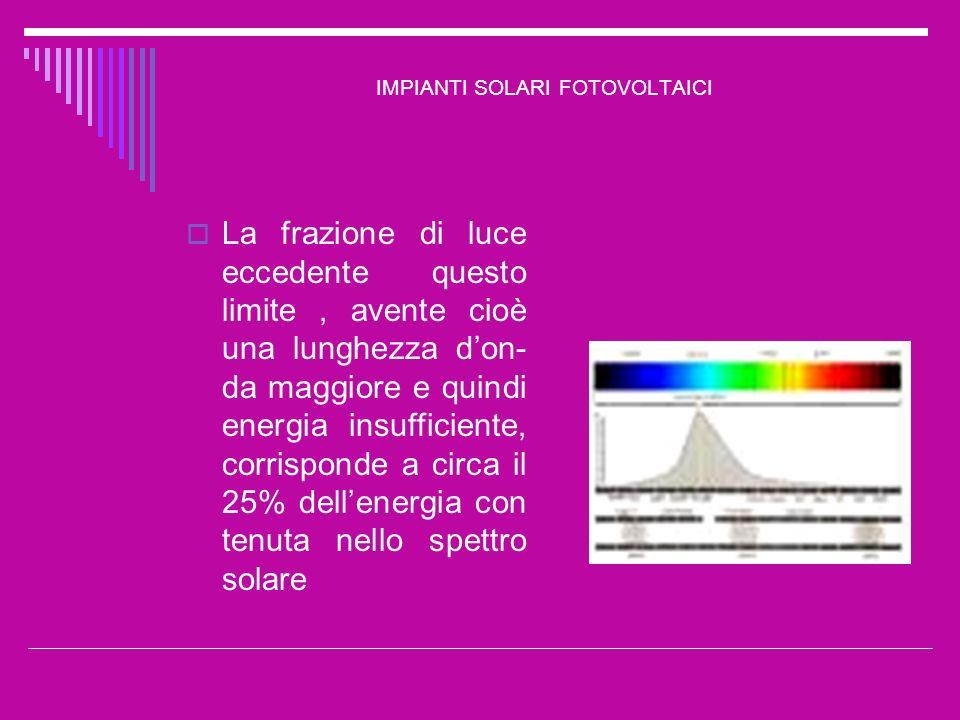 IMPIANTI SOLARI FOTOVOLTAICI Il rimanente 75% è in grado di liberare una coppia elettrone-lacuna Lenergia in eccesso si trasforma in calore