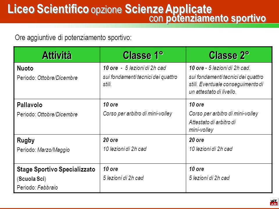 con potenziamento sportivo Liceo Scientifico opzione Scienze Applicate Attività Classe 1° Classe 2° Nuoto Periodo: Ottobre/Dicembre 10 ore - 5 lezioni