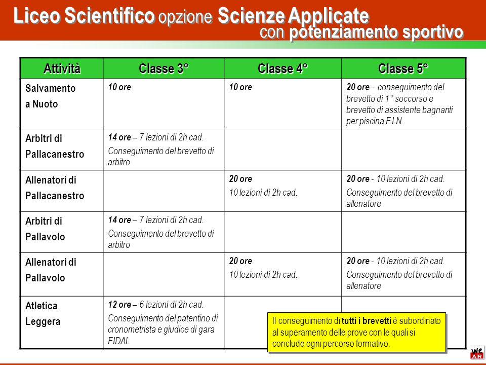 con potenziamento sportivo Liceo Scientifico opzione Scienze Applicate Attività Classe 3° Classe 4° Classe 5° Salvamento a Nuoto 10 ore 20 ore – conse