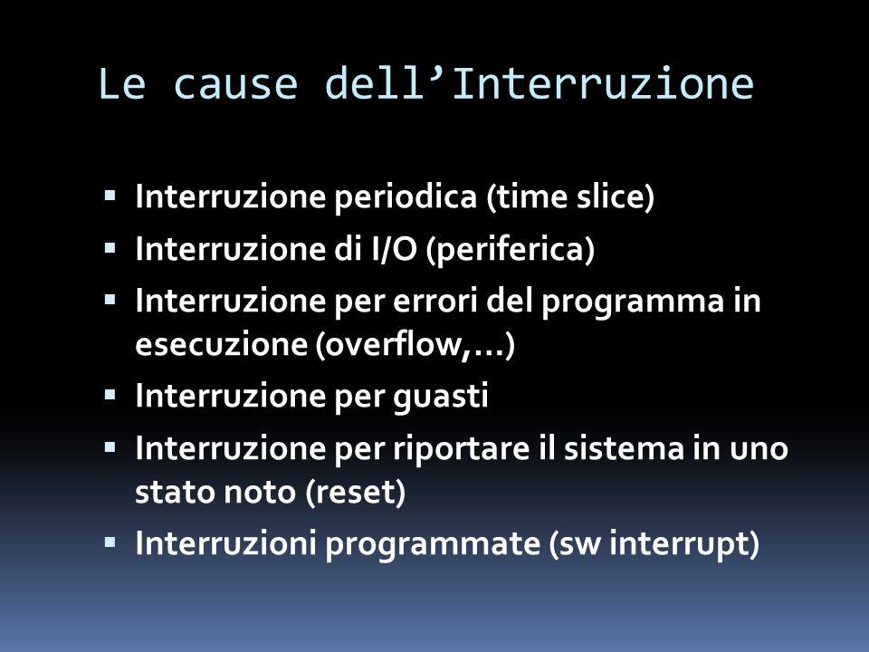 Le cause dellInterruzione Interruzione periodica (time slice) Interruzione di I/O (periferica) Interruzione per errori del programma in esecuzione (ov