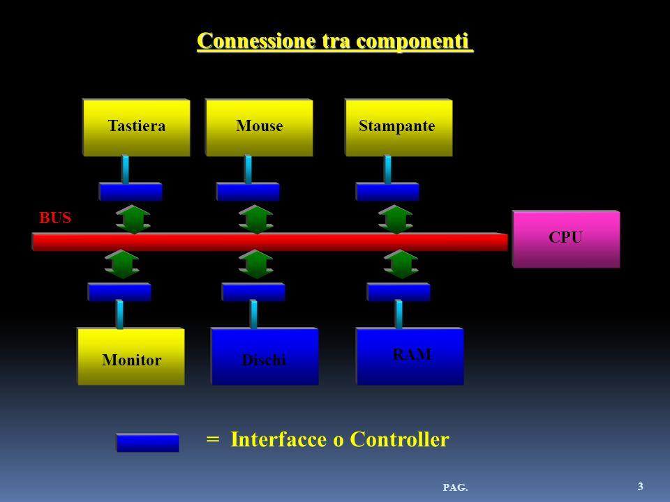 Connessione tra componenti CPU RAM DischiMonitor StampanteTastieraMouse BUS = Interfacce o Controller 3 PAG.