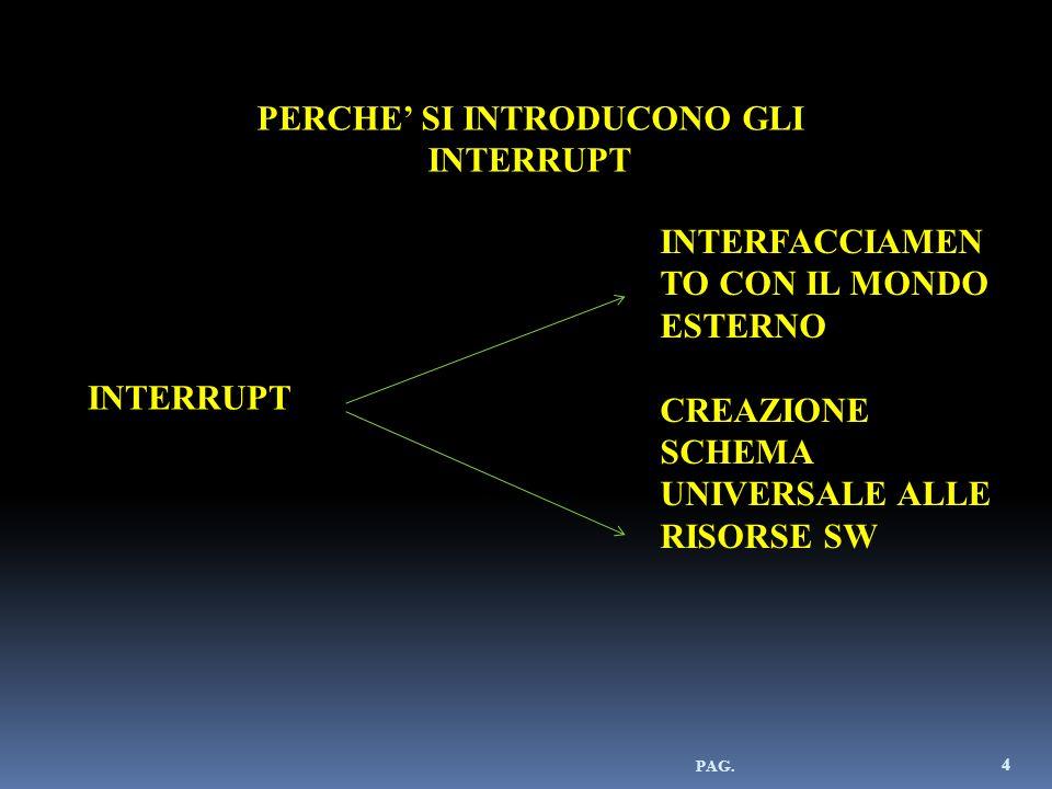 4 PERCHE SI INTRODUCONO GLI INTERRUPT INTERFACCIAMEN TO CON IL MONDO ESTERNO CREAZIONE SCHEMA UNIVERSALE ALLE RISORSE SW INTERRUPT
