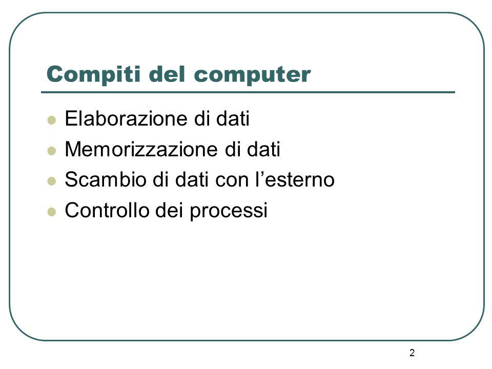 2 Compiti del computer Elaborazione di dati Memorizzazione di dati Scambio di dati con lesterno Controllo dei processi