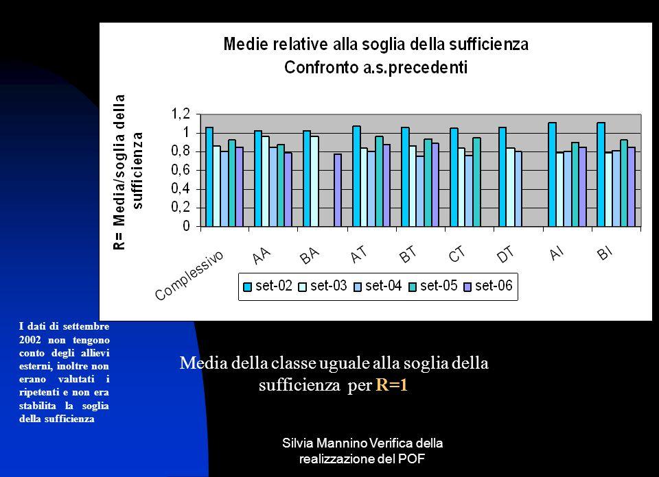 Silvia Mannino Verifica della realizzazione del POF Media della classe uguale alla soglia della sufficienza per R=1 I dati di settembre 2002 non tengono conto degli allievi esterni, inoltre non erano valutati i ripetenti e non era stabilita la soglia della sufficienza