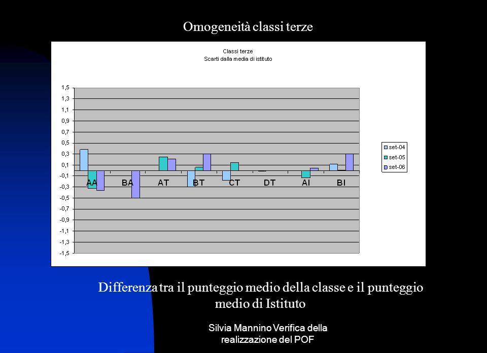 Silvia Mannino Verifica della realizzazione del POF Omogeneità classi terze Differenza tra il punteggio medio della classe e il punteggio medio di Ist