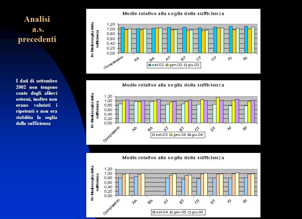 Silvia Mannino Verifica della realizzazione del POF Analisi a.s. precedenti I dati di settembre 2002 non tengono conto degli allievi esterni, inoltre