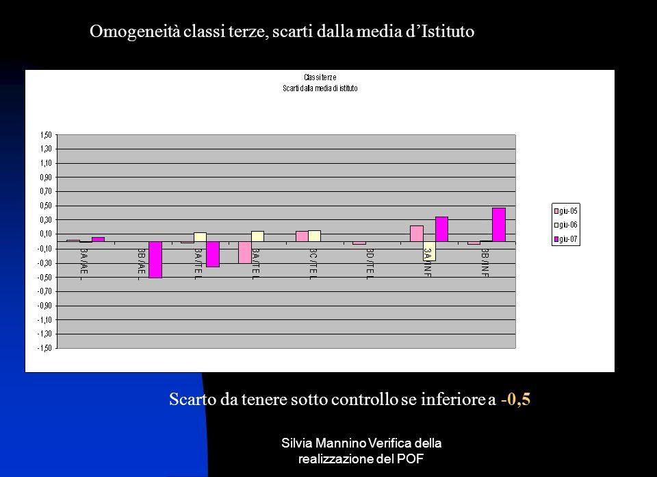 Silvia Mannino Verifica della realizzazione del POF Omogeneità classi terze, scarti dalla media dIstituto Scarto da tenere sotto controllo se inferiore a -0,5