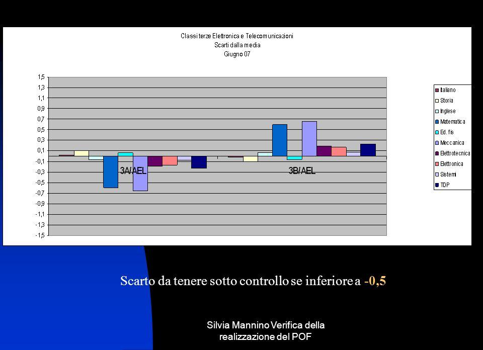 Silvia Mannino Verifica della realizzazione del POF Scarto da tenere sotto controllo se inferiore a -0,5