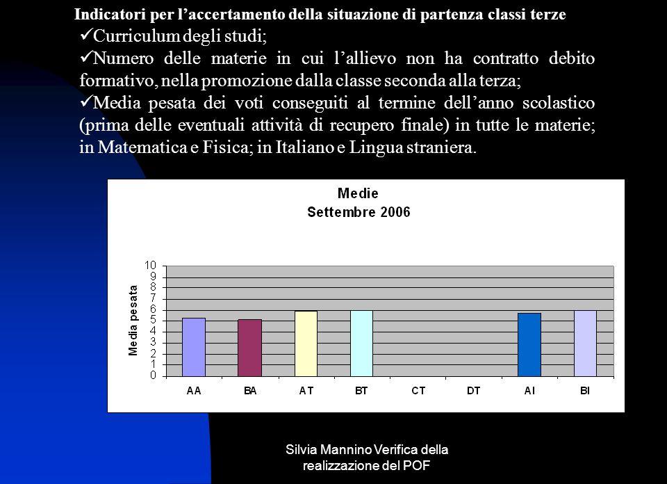 Silvia Mannino Verifica della realizzazione del POF Indicatori per laccertamento della situazione di partenza classi terze Curriculum degli studi; Num