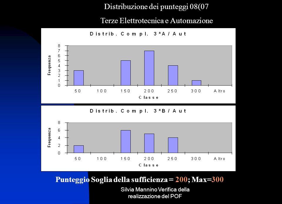 Silvia Mannino Verifica della realizzazione del POF Punteggio Soglia della sufficienza= 200; Max=300) Distribuzione dei punteggi 06/07 Terza Elettrotecnica e Automazione