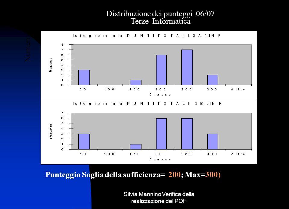 Silvia Mannino Verifica della realizzazione del POF Distribuzione dei punteggi 06/07 Numero allievi Punteggio ( Soglia della sufficienza = 200; Max=300) Punteggio Soglia della sufficienza= 200; Max=300) Terze Informatica