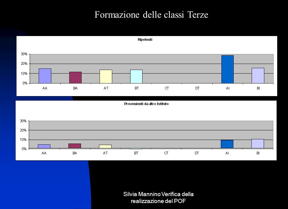 Silvia Mannino Verifica della realizzazione del POF Formazione delle classi Terze