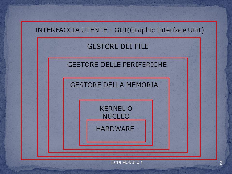 HARDWARE KERNEL O NUCLEO GESTORE DELLA MEMORIA GESTORE DELLE PERIFERICHE GESTORE DEI FILE INTERFACCIA UTENTE - GUI(Graphic Interface Unit) 2 ECDL MODULO 1