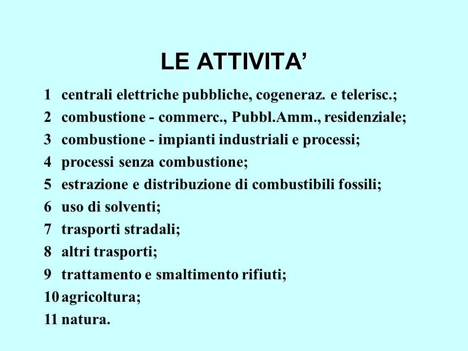 LE ATTIVITA 1centrali elettriche pubbliche, cogeneraz. e telerisc.; 2combustione - commerc., Pubbl.Amm., residenziale; 3combustione - impianti industr