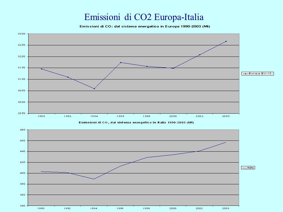Emissioni di CO2 Europa-Italia