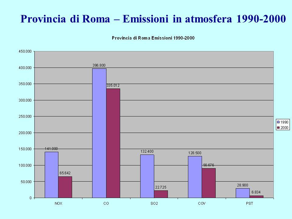 Provincia di Roma – Emissioni in atmosfera 1990-2000