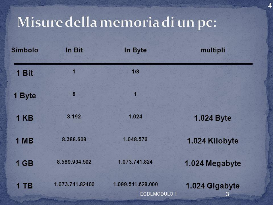 ECDL MODULO 1 14 Tra le memorie di tipo elettronico occorre distinguere tra RAM (random access memory) e ROM (read only memory).