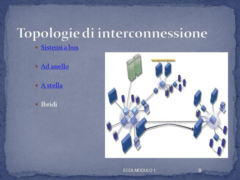 Sistemi a bus Ad anello A stella Ibridi 9 ECDL MODULO 1