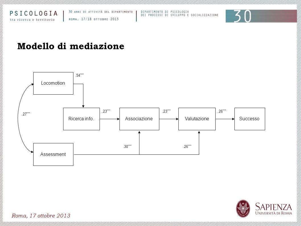 Roma, 17 ottobre 2013 Locomotion Assessment AssociazioneRicerca info.ValutazioneSuccesso.30 ***.26 ***.23 ***.54 ***.27 ***.26 *** Modello di mediazio