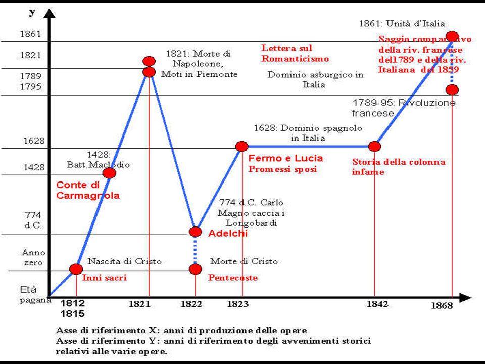 Gli anni della maturità …e dei lutti (1827-1860) Interessi linguistici e filologici 1827: viaggio a Firenze 1833: muore Enrichetta 1835: muore la prim