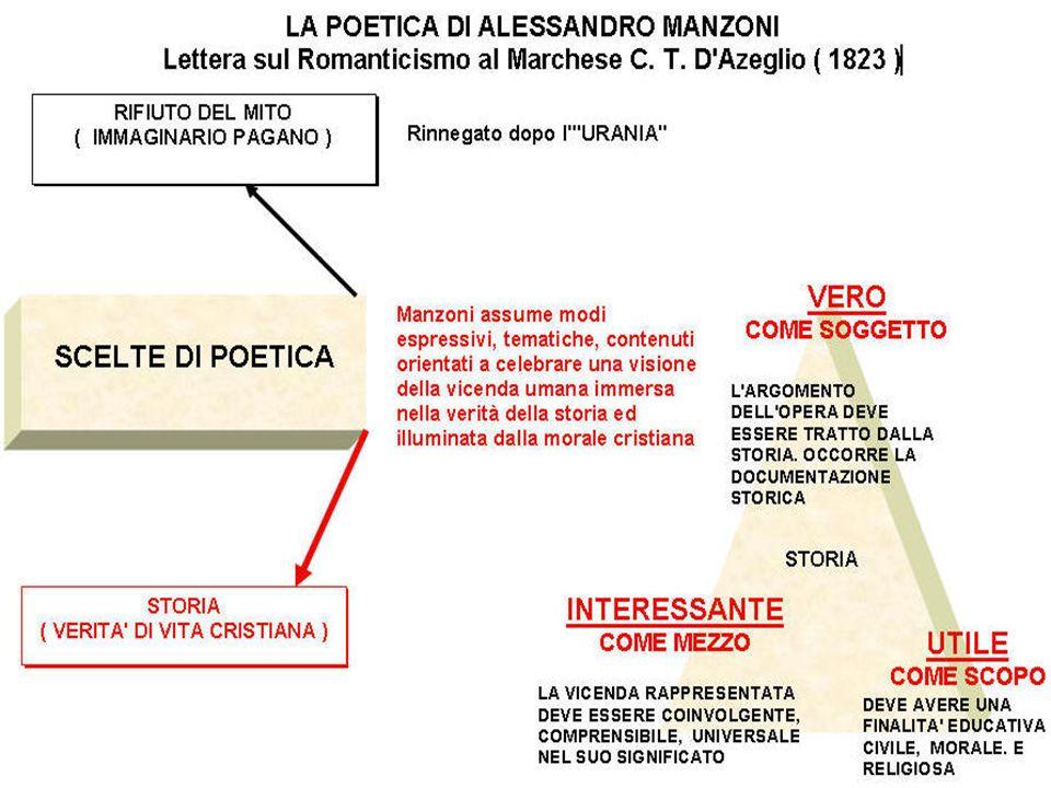 Il periodo dellattività letteraria 1812-1827 1812-15: Inni sacri (4) 1819: Osservazioni sulla morale cattolica 1816-20: Il conte di Carmagnola 1821-22