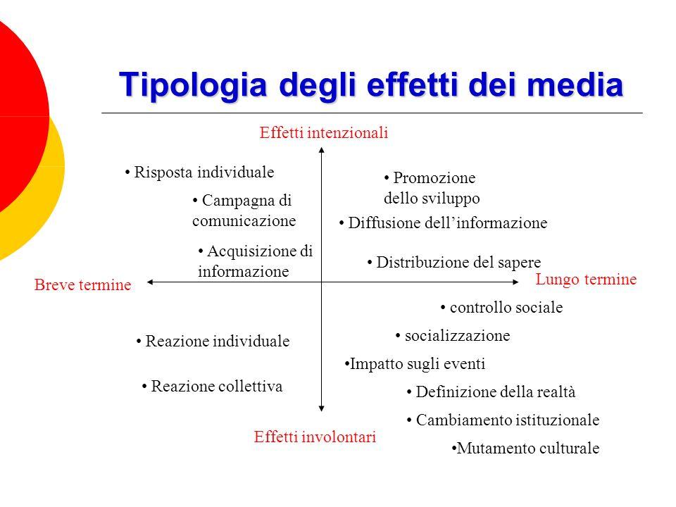 Tipologia degli effetti dei media Effetti intenzionali Effetti involontari controllo sociale socializzazione Lungo termine Breve termine Impatto sugli